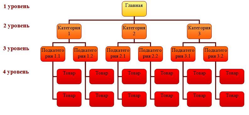 пример структуры сайта