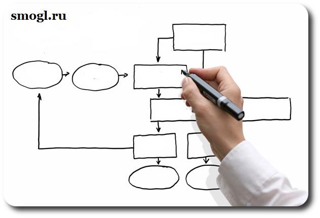 сложная структура сайта